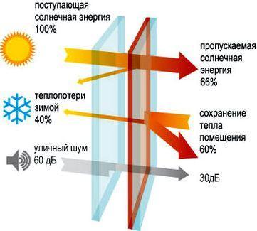 Енергозберігаюче скло