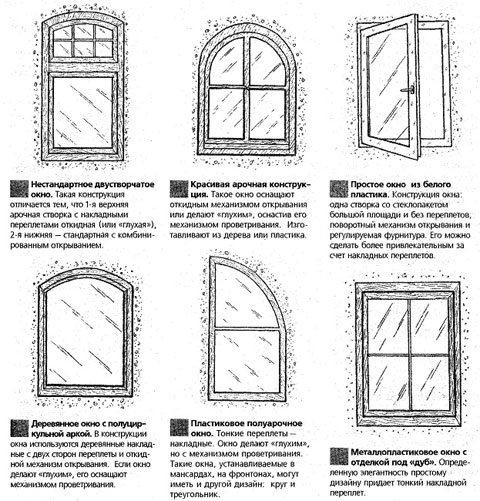 Конструкція вікон