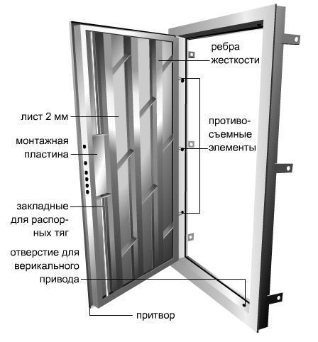 вибор вхідних дверей