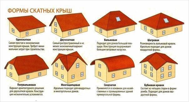 система двосхилого даху